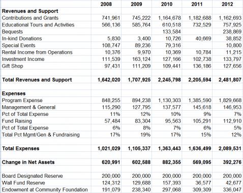 BigCatRescueFinances2012
