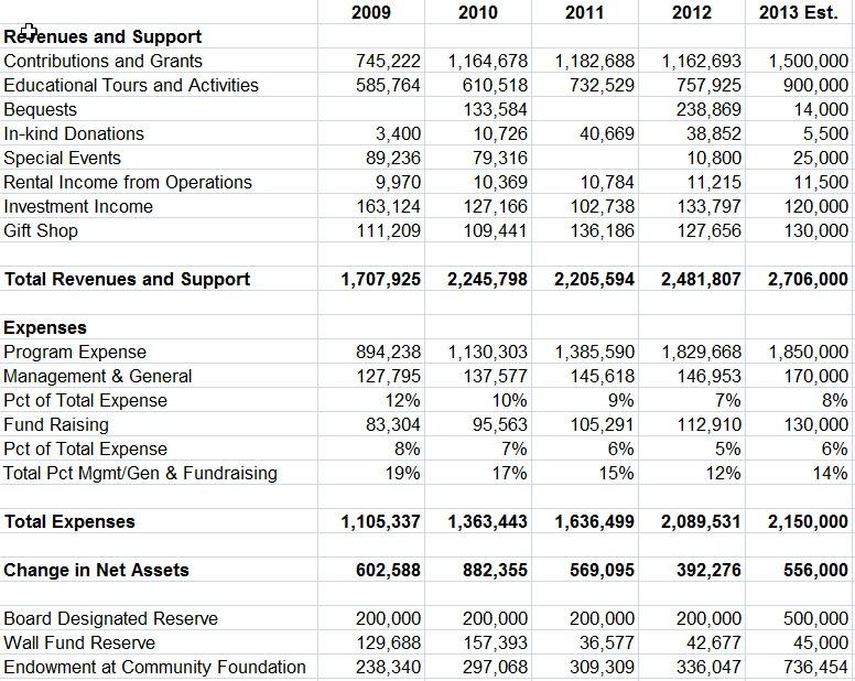 2009-2013-Finances