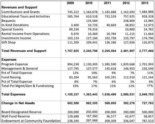 Finances-2009-2013