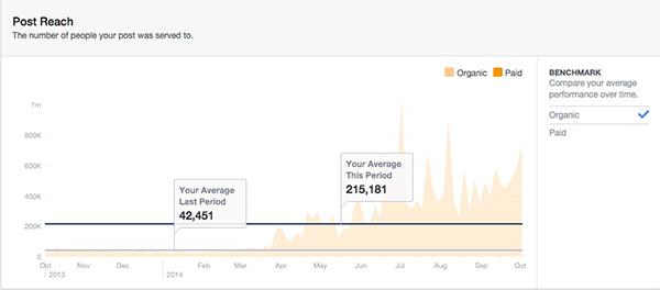 Facebook-Post-Reach-YTD