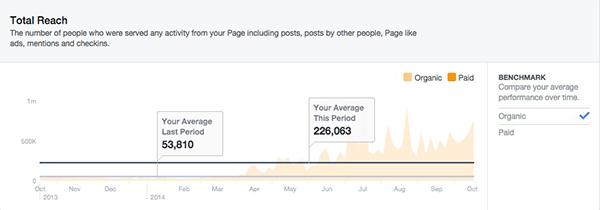 Facebook-Total-Reach-YTD