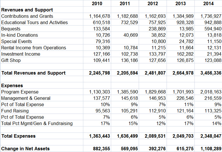 2010-2014 financials