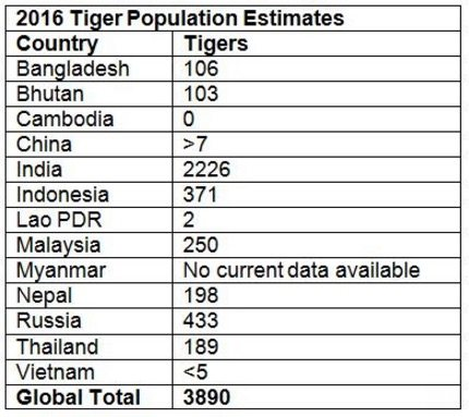 Wild Tiger Population Estimates 2016