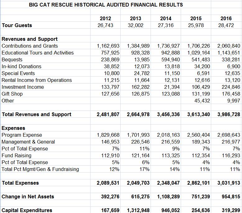 2016 Finances